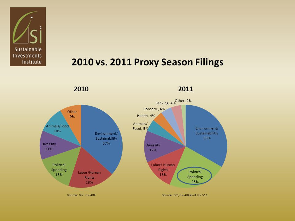 2010 vs. 2011 Proxy Season Filings
