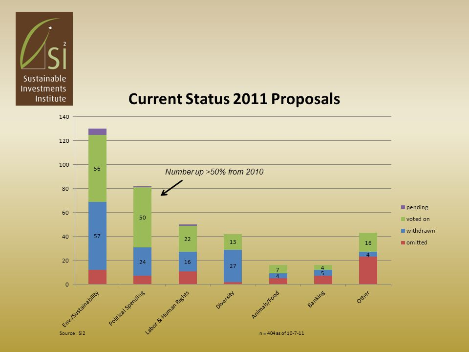 Current Status 2011 Proposals Number up >50% from 2010