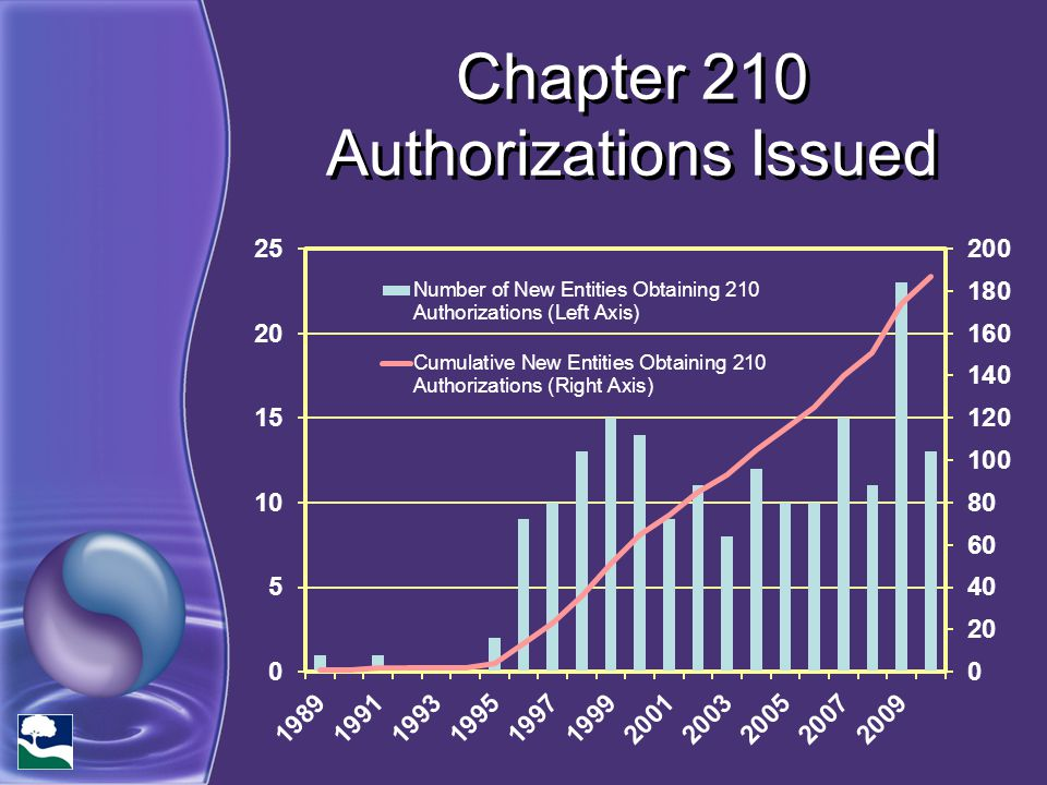 Chapter 210 Authorizations Issued