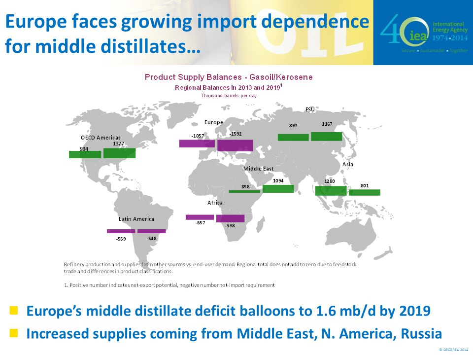 © OECD/IEA 2014 Europe faces growing import dependence for middle distillates… Europe's middle distillate deficit balloons to 1.6 mb/d by 2019 Increased supplies coming from Middle East, N.