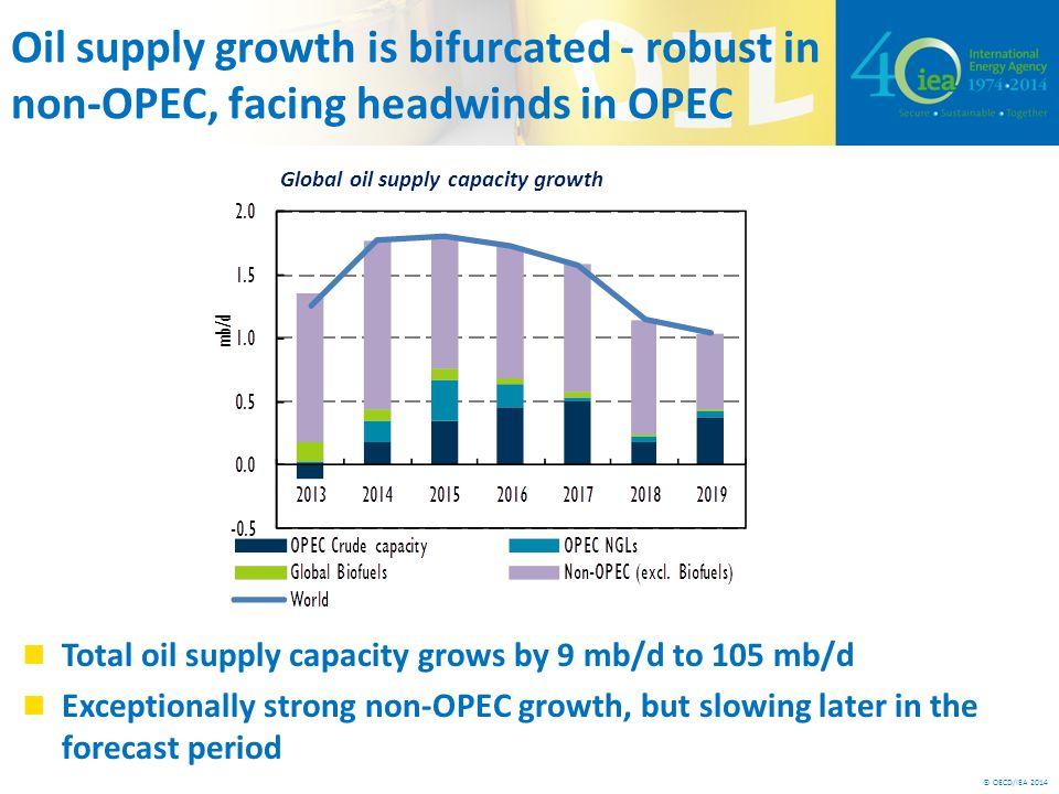 © OECD/IEA 2014 Oil supply growth is bifurcated - robust in non-OPEC, facing headwinds in OPEC Total oil supply capacity grows by 9 mb/d to 105 mb/d Exceptionally strong non-OPEC growth, but slowing later in the forecast period Global oil supply capacity growth