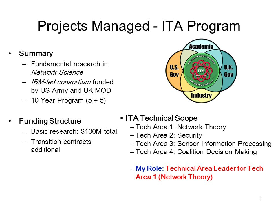 Projects Managed - ITA Program Summary –Fundamental research in Network Science –IBM-led consortium funded by US Army and UK MOD –10 Year Program (5 + 5) Funding Structure –Basic research: $100M total –Transition contracts additional 6  ITA Technical Scope –Tech Area 1: Network Theory –Tech Area 2: Security –Tech Area 3: Sensor Information Processing –Tech Area 4: Coalition Decision Making –My Role: Technical Area Leader for Tech Area 1 (Network Theory)