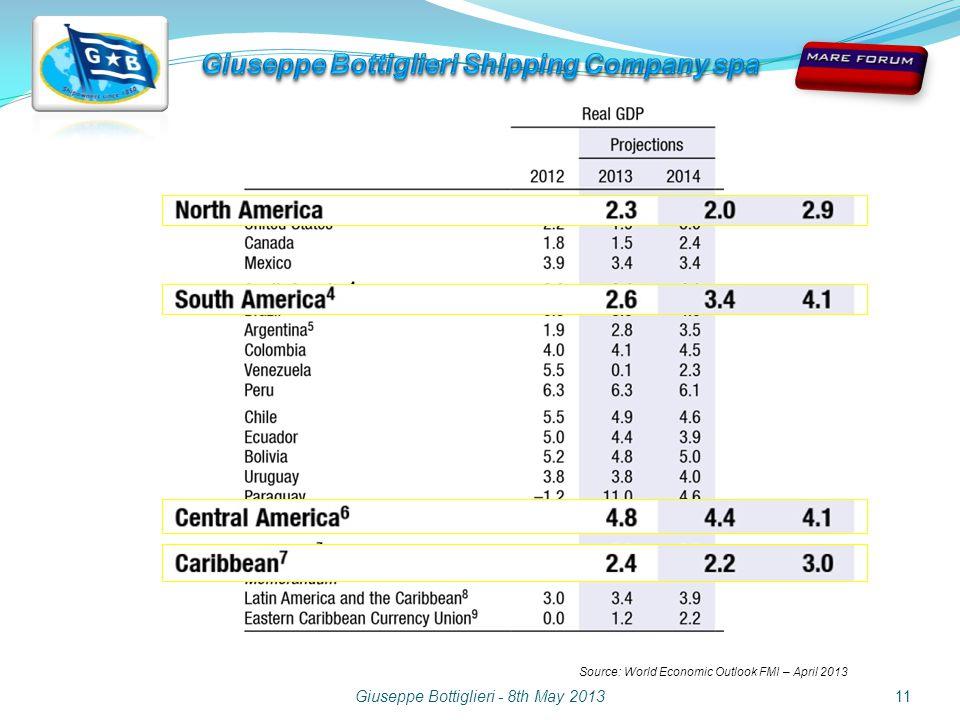 Giuseppe Bottiglieri - 8th May 201311 Source: World Economic Outlook FMI – April 2013