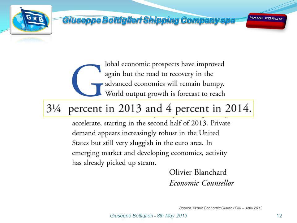 Giuseppe Bottiglieri - 8th May 201312 Source: World Economic Outlook FMI – April 2013