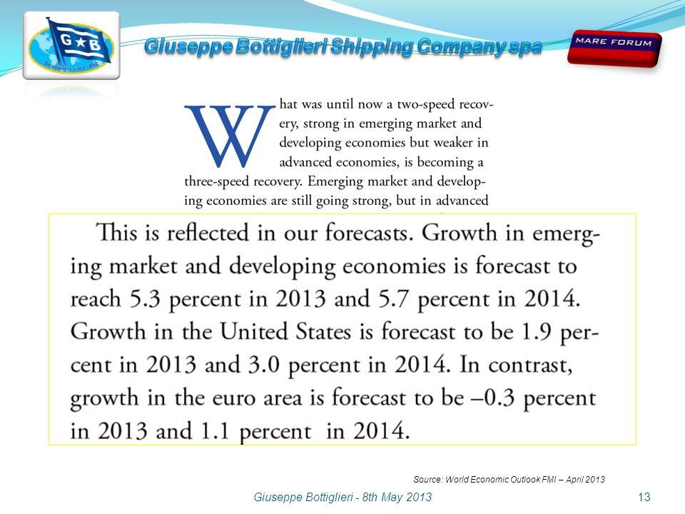 Giuseppe Bottiglieri - 8th May 201313 Source: World Economic Outlook FMI – April 2013