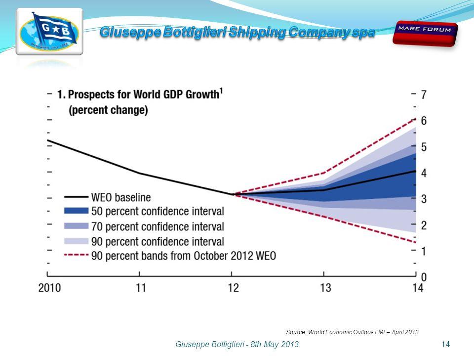 Giuseppe Bottiglieri - 8th May 201314 Source: World Economic Outlook FMI – April 2013