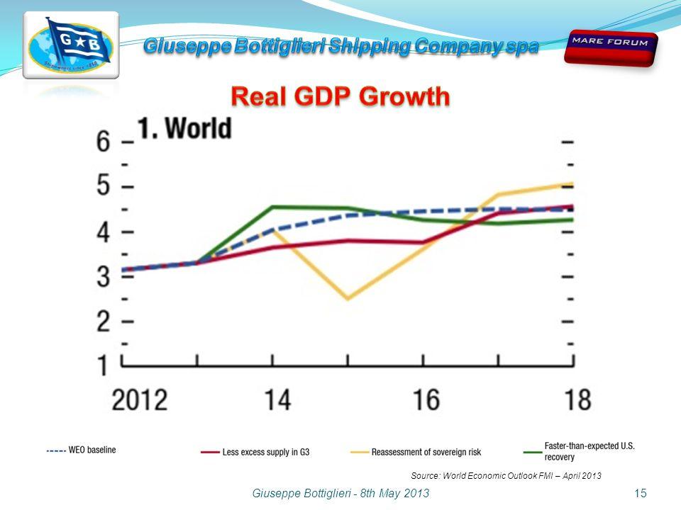 Giuseppe Bottiglieri - 8th May 201315 Source: World Economic Outlook FMI – April 2013