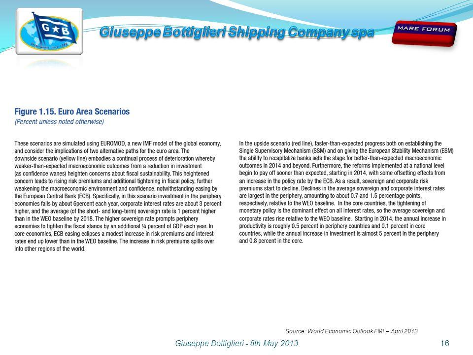 Giuseppe Bottiglieri - 8th May 201316 Source: World Economic Outlook FMI – April 2013
