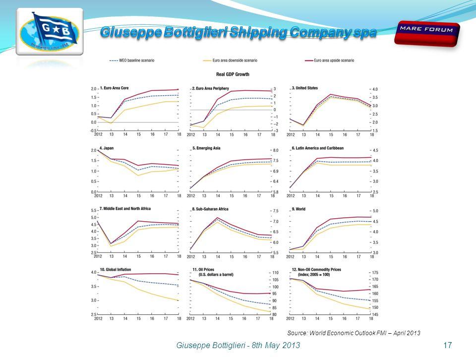 Giuseppe Bottiglieri - 8th May 201317 Source: World Economic Outlook FMI – April 2013