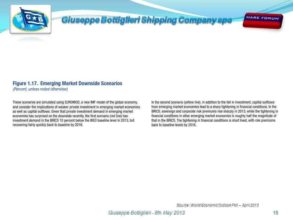 Giuseppe Bottiglieri - 8th May 201318 Source: World Economic Outlook FMI – April 2013