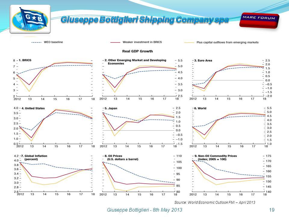 Giuseppe Bottiglieri - 8th May 201319 Source: World Economic Outlook FMI – April 2013
