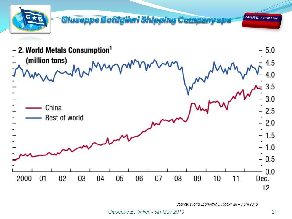 Giuseppe Bottiglieri - 8th May 201321 Source: World Economic Outlook FMI – April 2013