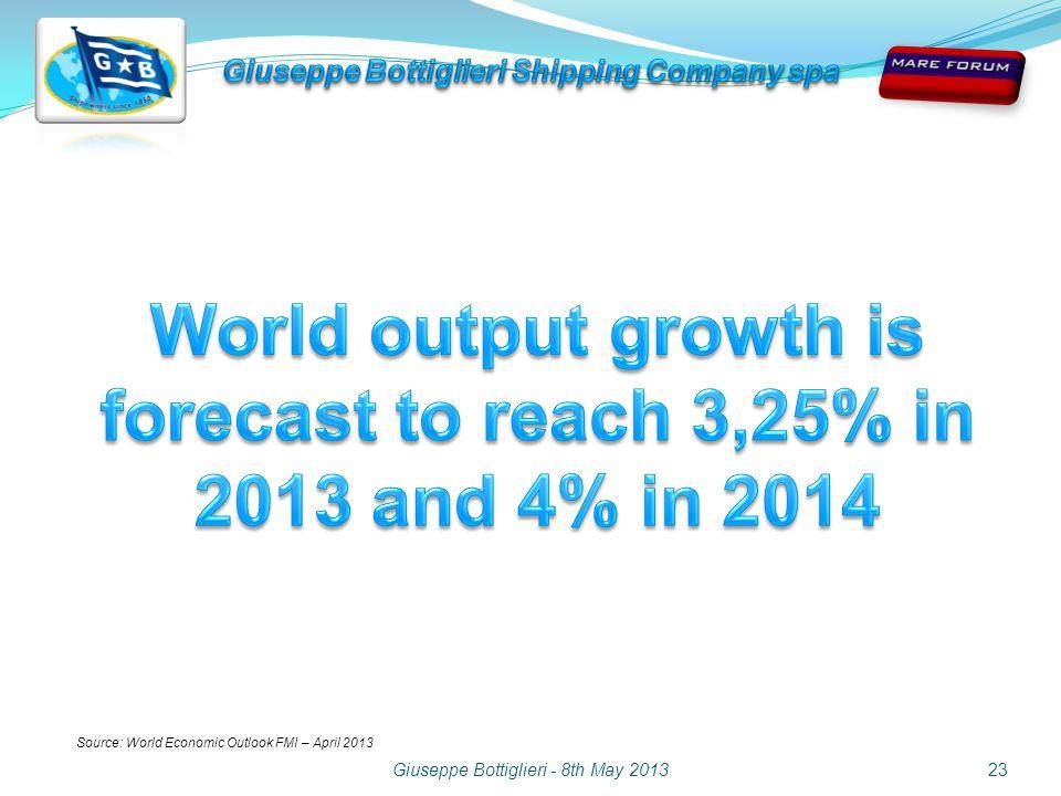 Giuseppe Bottiglieri - 8th May 201323 Source: World Economic Outlook FMI – April 2013