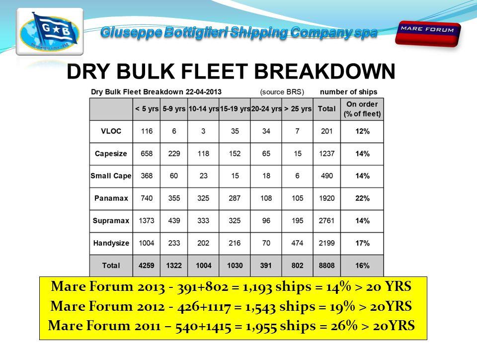 Mare Forum 2013 - 391+802 = 1,193 ships = 14% > 20 YRS Mare Forum 2012 - 426+1117 = 1,543 ships = 19% > 20YRS Mare Forum 2011 – 540+1415 = 1,955 ships = 26% > 20YRS DRY BULK FLEET BREAKDOWN
