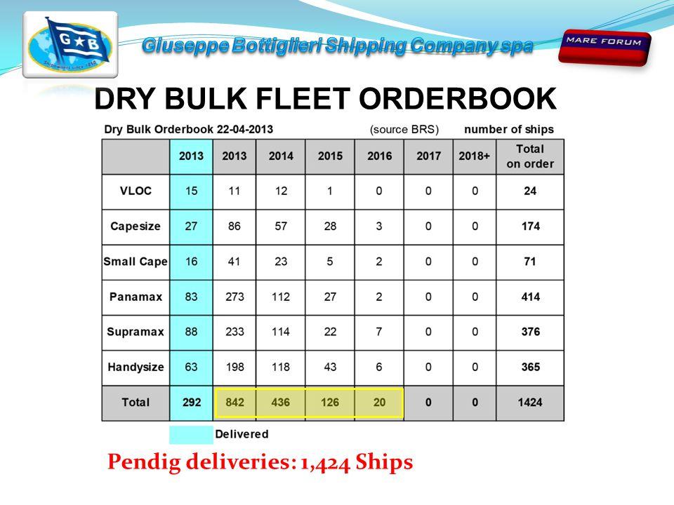 DRY BULK FLEET ORDERBOOK Pendig deliveries: 1,424 Ships