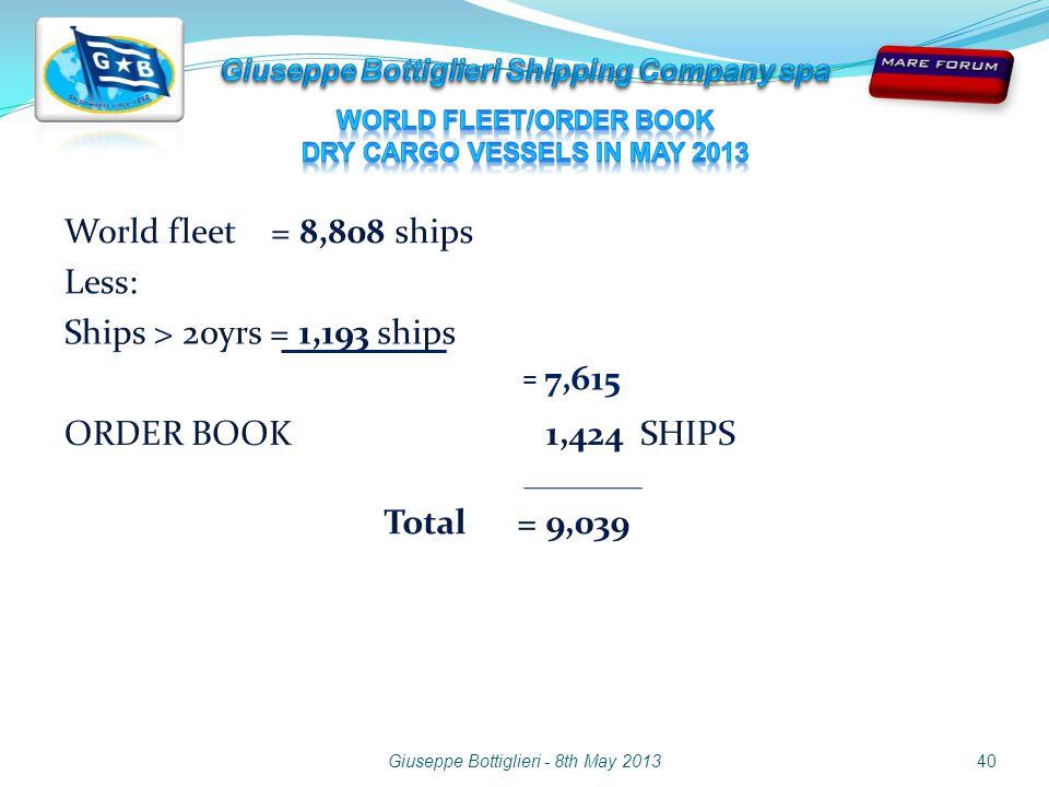 Giuseppe Bottiglieri - 8th May 2013 = 7,615 40