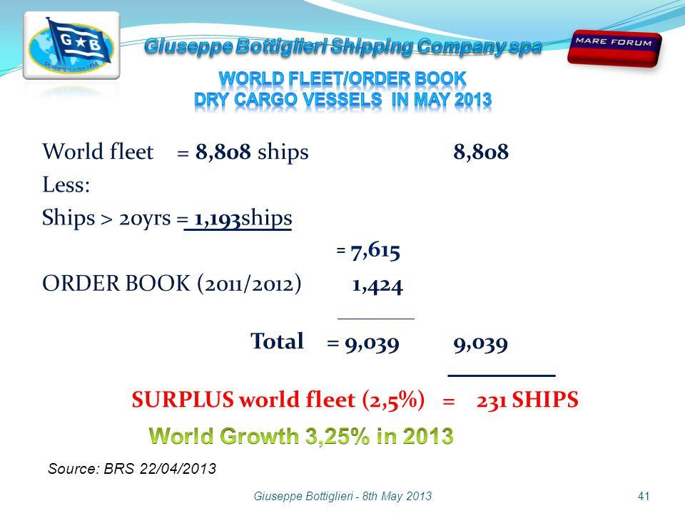 Giuseppe Bottiglieri - 8th May 2013 = 7,615 Source: BRS 22/04/2013 SURPLUS world fleet (2,5%) = 231 SHIPS 41