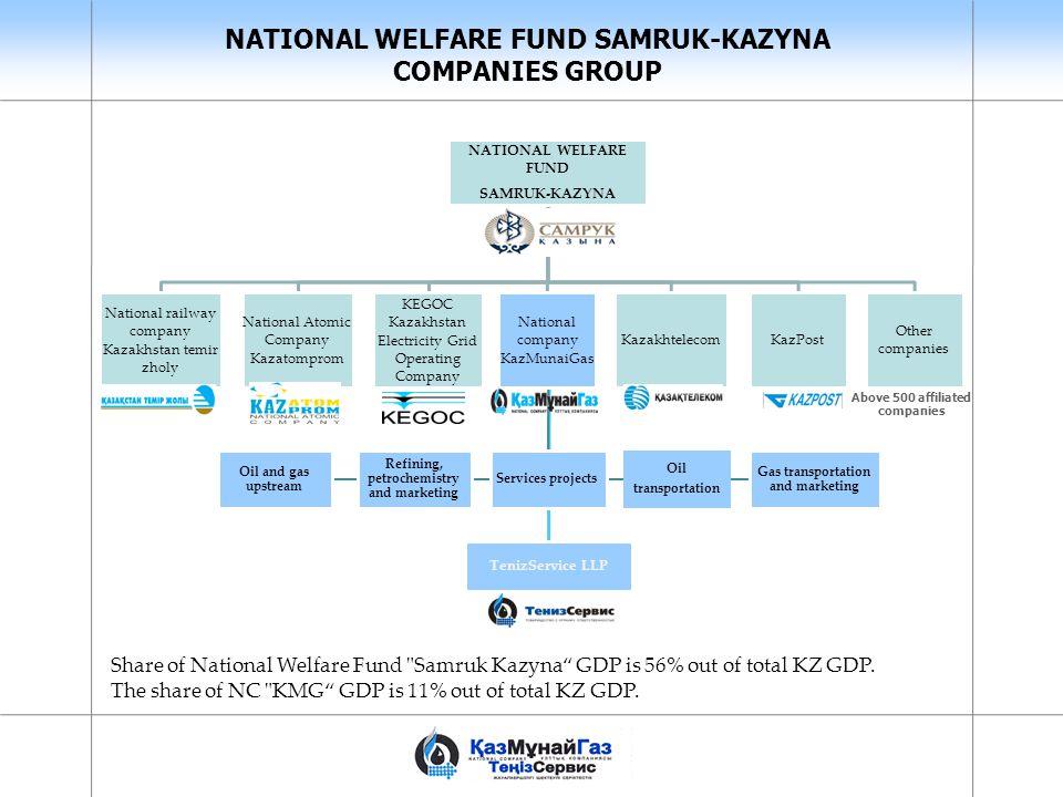NATIONAL WELFARE FUND SAMRUK-KAZYNA COMPANIES GROUP Gas transportation and marketing Refining, petrochemistry and marketing Oil and gas upstream Oil t