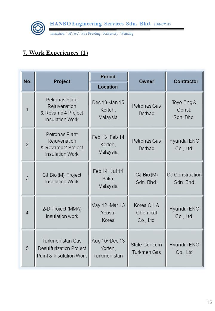 15 7.Work Experiences (1) HANBO Engineering Services Sdn.