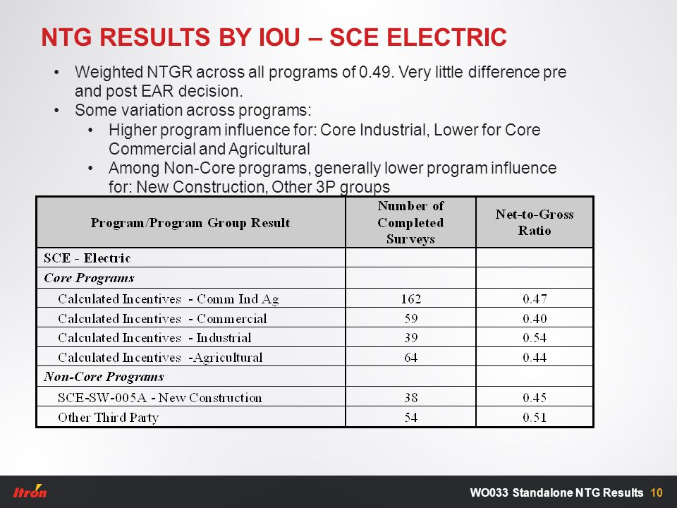 NTG RESULTS BY IOU – SCE ELECTRIC 10WO033 Standalone NTG Results Weighted NTGR across all programs of 0.49.