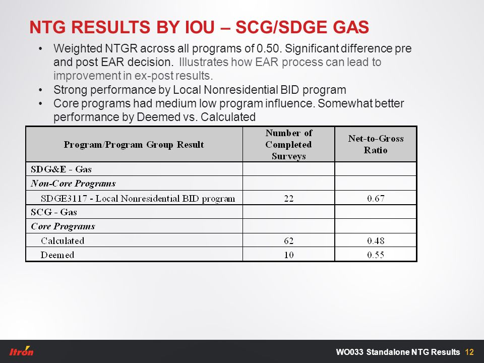 NTG RESULTS BY IOU – SCG/SDGE GAS 12WO033 Standalone NTG Results Weighted NTGR across all programs of 0.50. Significant difference pre and post EAR de