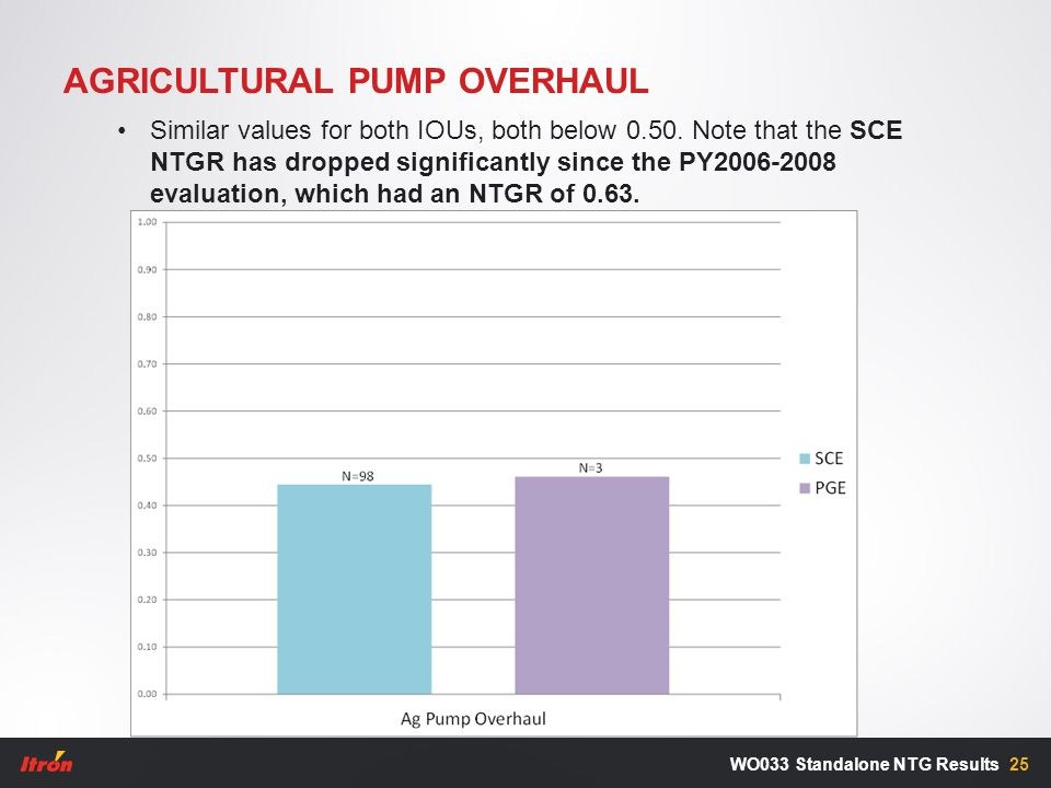 AGRICULTURAL PUMP OVERHAUL 25WO033 Standalone NTG Results Similar values for both IOUs, both below 0.50. Note that the SCE NTGR has dropped significan