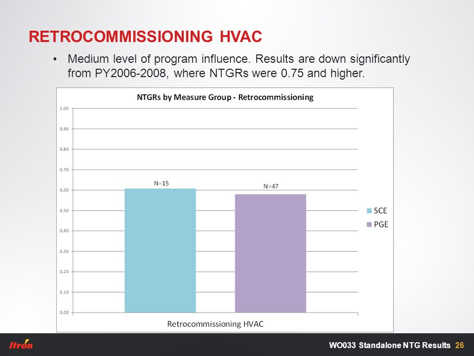 RETROCOMMISSIONING HVAC 26WO033 Standalone NTG Results Medium level of program influence. Results are down significantly from PY2006-2008, where NTGRs
