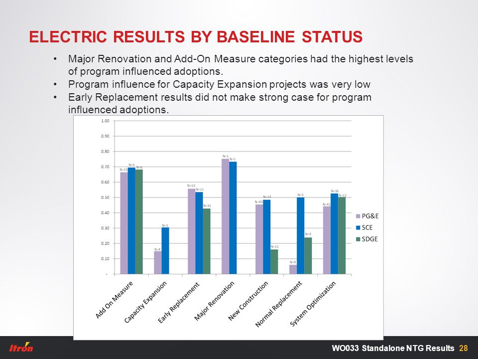 ELECTRIC RESULTS BY BASELINE STATUS 28WO033 Standalone NTG Results Major Renovation and Add-On Measure categories had the highest levels of program in