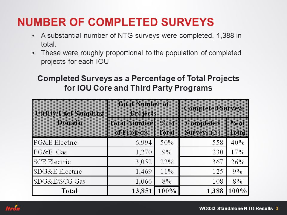 NUMBER OF COMPLETED SURVEYS 3WO033 Standalone NTG Results Completed Surveys as a Percentage of Total Projects for IOU Core and Third Party Programs A substantial number of NTG surveys were completed, 1,388 in total.