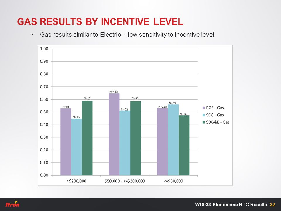 GAS RESULTS BY INCENTIVE LEVEL 32WO033 Standalone NTG Results Gas results similar to Electric - low sensitivity to incentive level