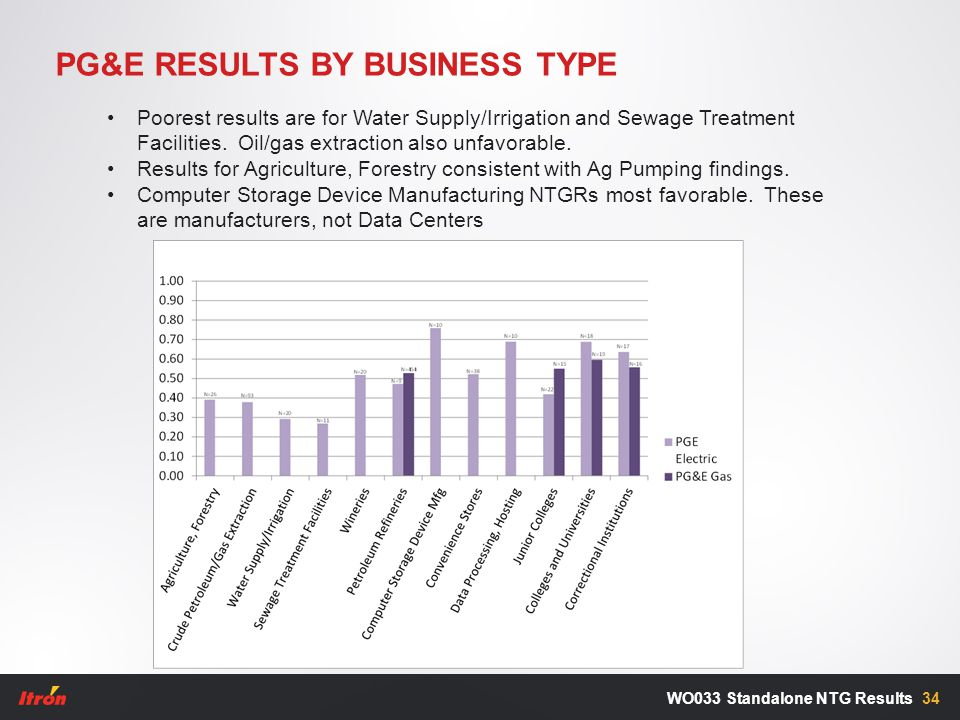 PG&E RESULTS BY BUSINESS TYPE 34WO033 Standalone NTG Results Poorest results are for Water Supply/Irrigation and Sewage Treatment Facilities. Oil/gas