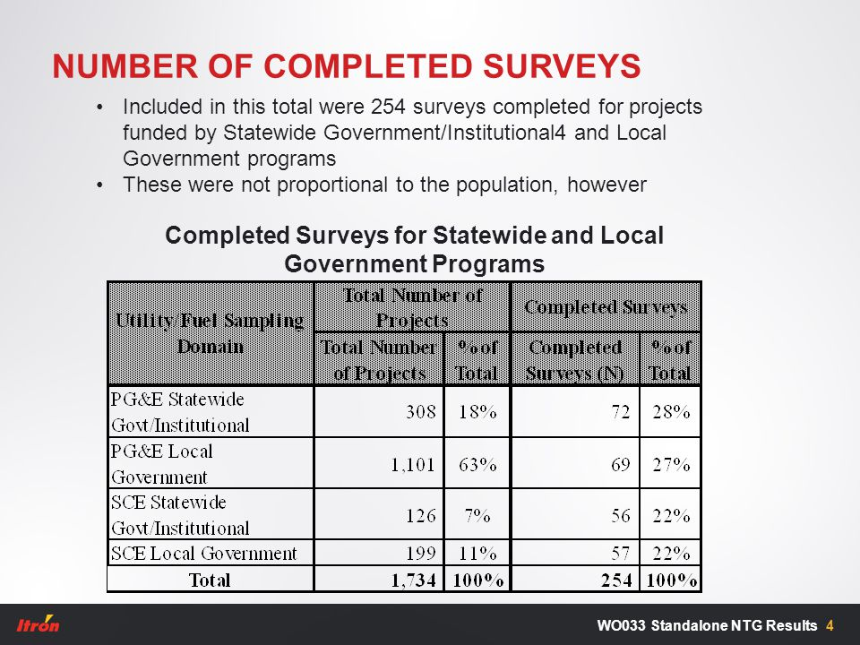 NUMBER OF COMPLETED SURVEYS 4WO033 Standalone NTG Results Completed Surveys for Statewide and Local Government Programs Included in this total were 254 surveys completed for projects funded by Statewide Government/Institutional4 and Local Government programs These were not proportional to the population, however