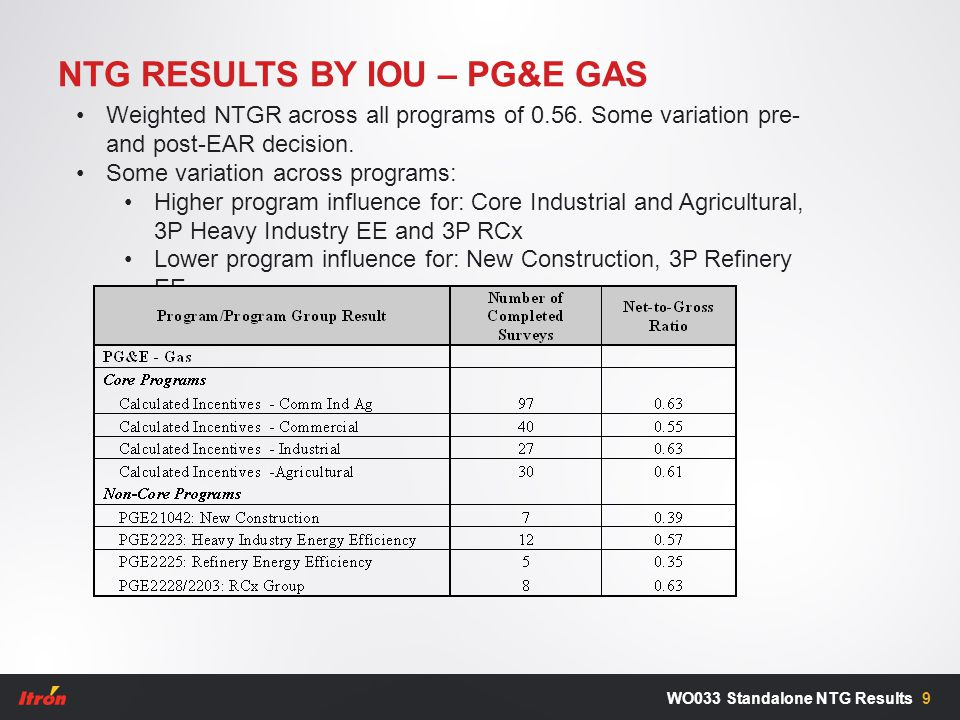 NTG RESULTS BY IOU – PG&E GAS 9WO033 Standalone NTG Results Weighted NTGR across all programs of 0.56. Some variation pre- and post-EAR decision. Some