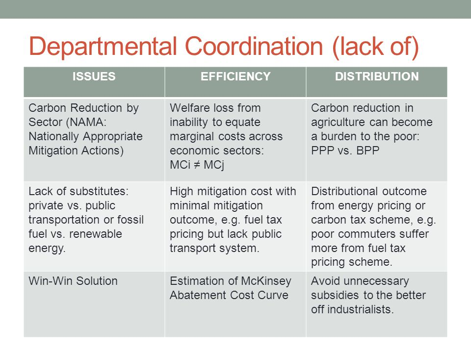 Law and Regulation ISSUESEFFICIENCYDISTRIBUTION Property Rights LawUnder investment in ecosystem protection and management due to lack of appropriate payment mechanism.