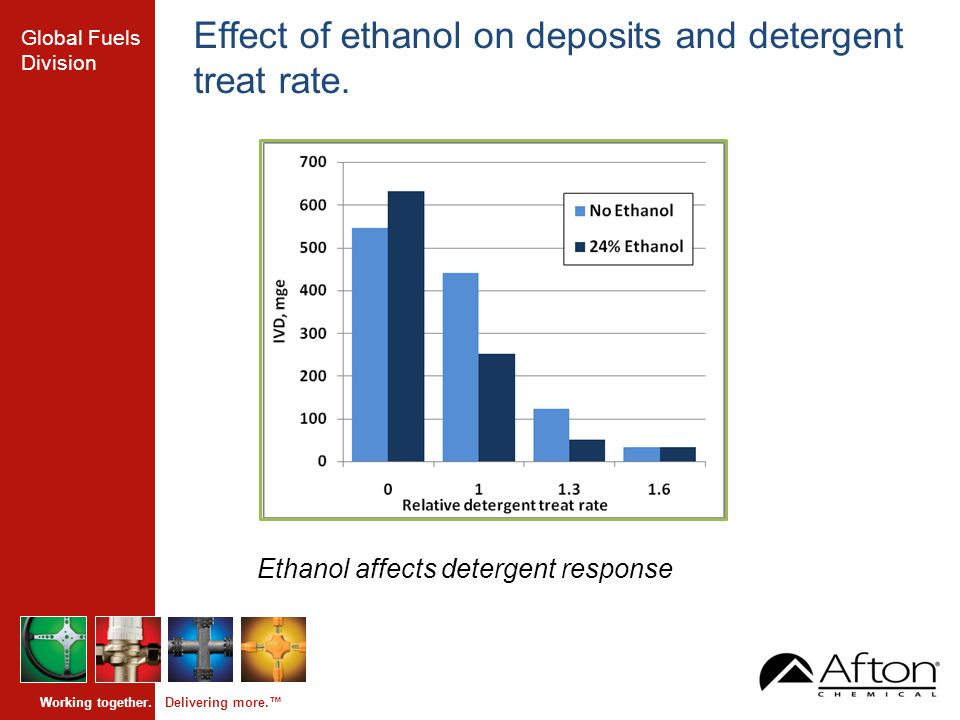 Global Fuels Division Working together. Delivering more.™ Effect of ethanol on deposits and detergent treat rate. Ethanol affects detergent response