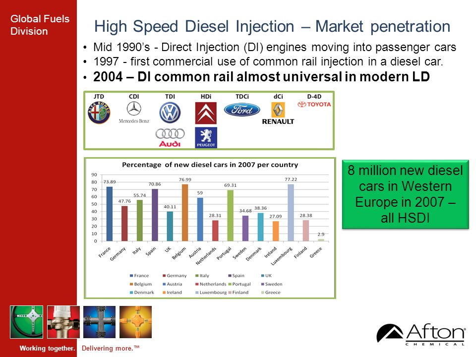 Global Fuels Division Working together. Delivering more.™ High Speed Diesel Injection – Market penetration Mid 1990's - Direct Injection (DI) engines
