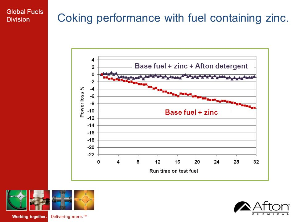 Global Fuels Division Working together. Delivering more.™ Coking performance with fuel containing zinc. Base fuel + zinc Base fuel + zinc + Afton dete