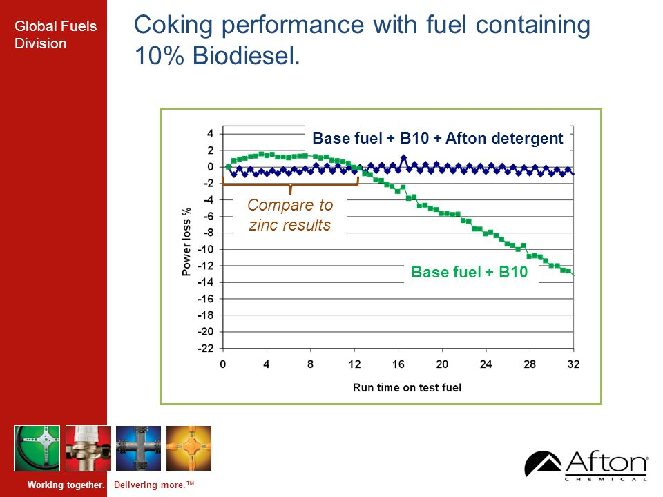 Global Fuels Division Working together. Delivering more.™ Coking performance with fuel containing 10% Biodiesel. Compare to zinc results Base fuel + B