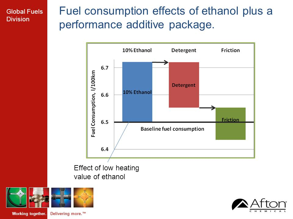 Global Fuels Division Working together. Delivering more.™ Fuel consumption effects of ethanol plus a performance additive package. Effect of low heati