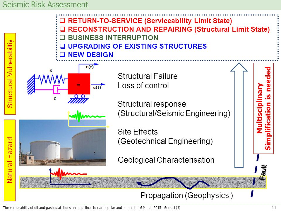 Seismic Risk Assessment Propagation (Geophysics ) Site Effects (Geotechnical Engineering) Structural response (Structural/Seismic Engineering) Geologi