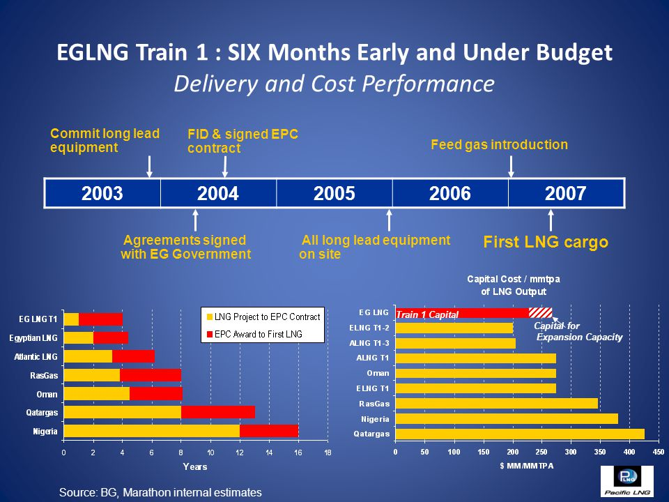 EGLNG Train 1 : SIX Months Early and Under Budget Delivery and Cost Performance Capital for Expansion Capacity Train 1 Capital Commit long lead equipment Agreements signed with EG Government Feed gas introduction FID & signed EPC contract All long lead equipment on site First LNG cargo 20032004200520062007 Source: BG, Marathon internal estimates