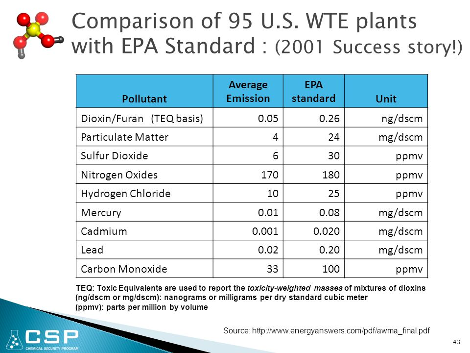 43 Comparison of 95 U.S. WTE plants with EPA Standard : (2001 Success story!) Pollutant Average Emission EPA standardUnit Dioxin/Furan (TEQ basis)0.05