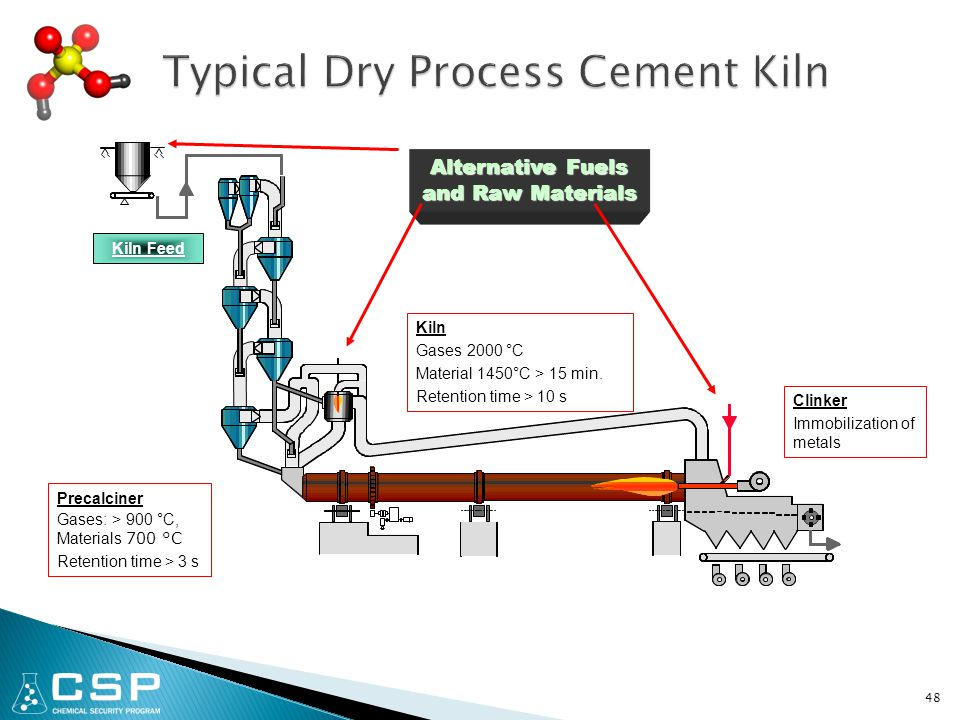 48 Kiln Gases 2000 °C Material 1450°C > 15 min. Retention time > 10 s Clinker Immobilization of metals Precalciner Gases: > 900 °C, Materials 700 °C R