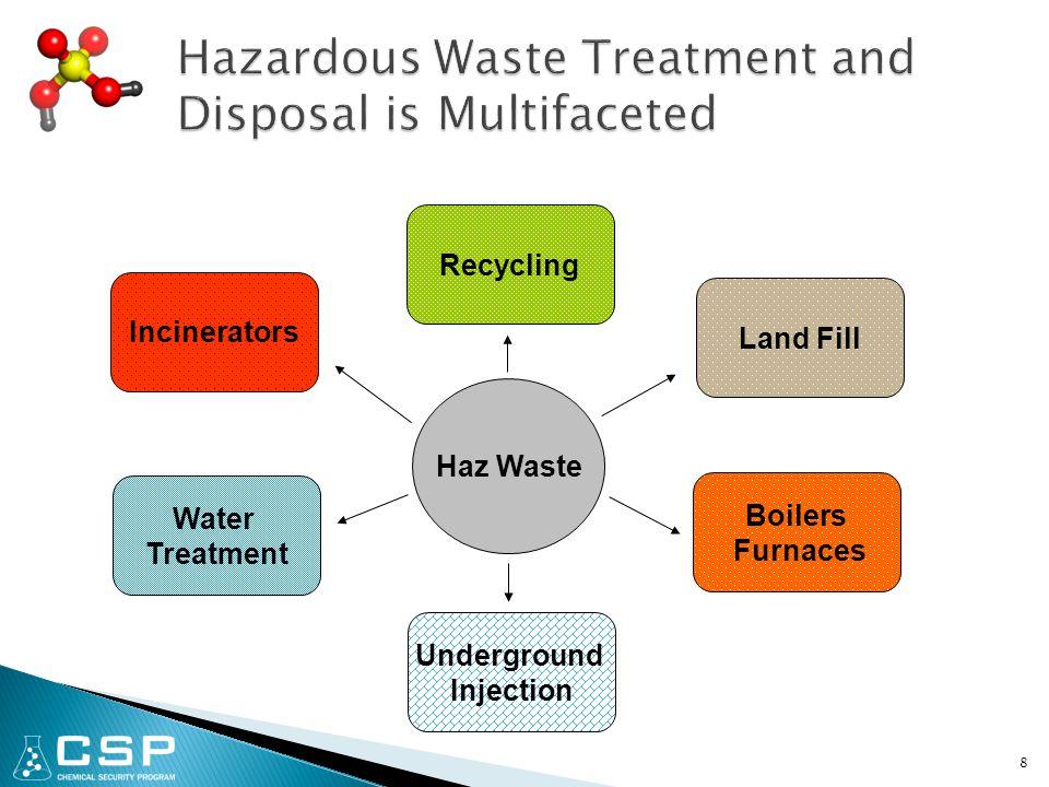 39 Open Burn (µg/kg) Municipal Waste Incinerator (µg/kg) PCDDs380.002 PCDFs60.002 Chlorobenzenes4241501.2 PAHs6603517 VOCs42775001.2 Source: EPA/600/SR-97/134 March 1998 Waste to Energy =WTE