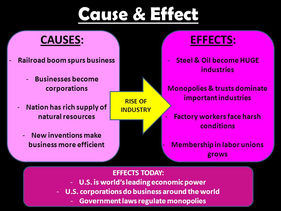 Cause & Effect CAUSES: -Railroad boom spurs business -Businesses become corporations -Nation has rich supply of natural resources -New inventions make business more efficient EFFECTS: -Steel & Oil become HUGE industries -Monopolies & trusts dominate important industries -Factory workers face harsh conditions -Membership in labor unions grows RISE OF INDUSTRY EFFECTS TODAY: -U.S.