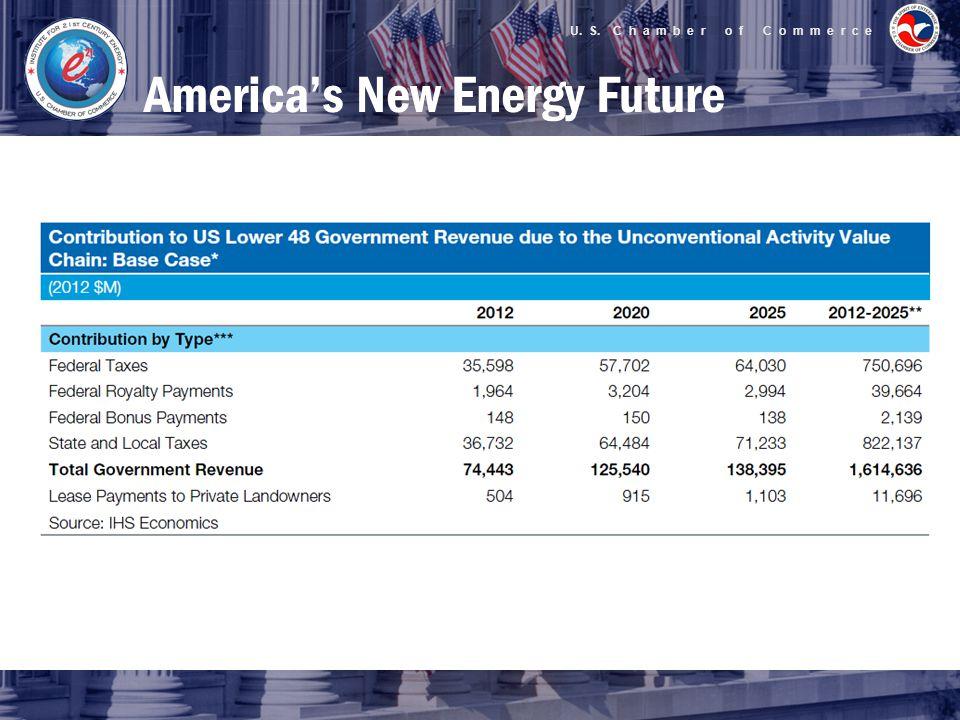 U. S. C h a m b e r o f C o m m e r c e America's New Energy Future
