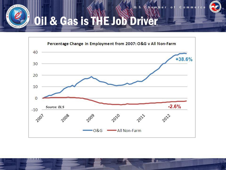 U. S. C h a m b e r o f C o m m e r c e Oil & Gas is THE Job Driver +38.6% -2.6% Source: BLS