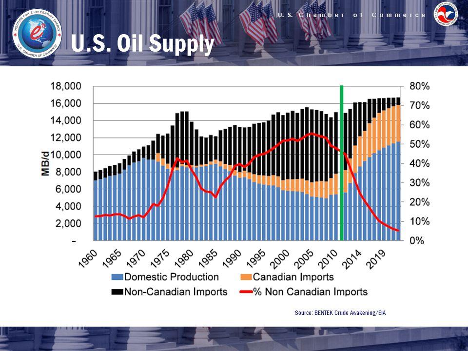 U. S. C h a m b e r o f C o m m e r c e U.S. Oil Supply Source: BENTEK Crude Awakening/EIA
