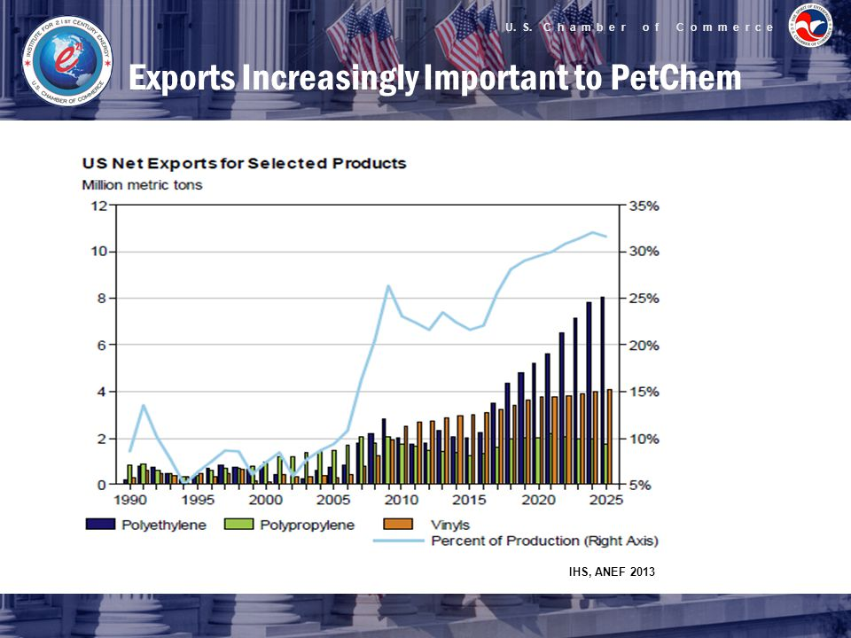 U. S. C h a m b e r o f C o m m e r c e Exports Increasingly Important to PetChem IHS, ANEF 2013