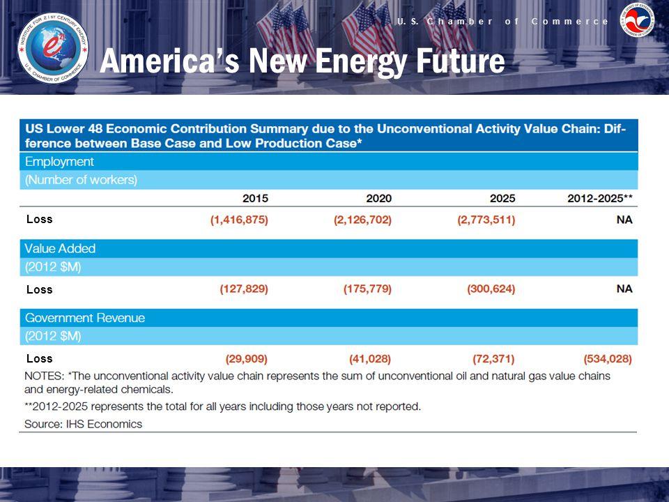 U. S. C h a m b e r o f C o m m e r c e America's New Energy Future Loss